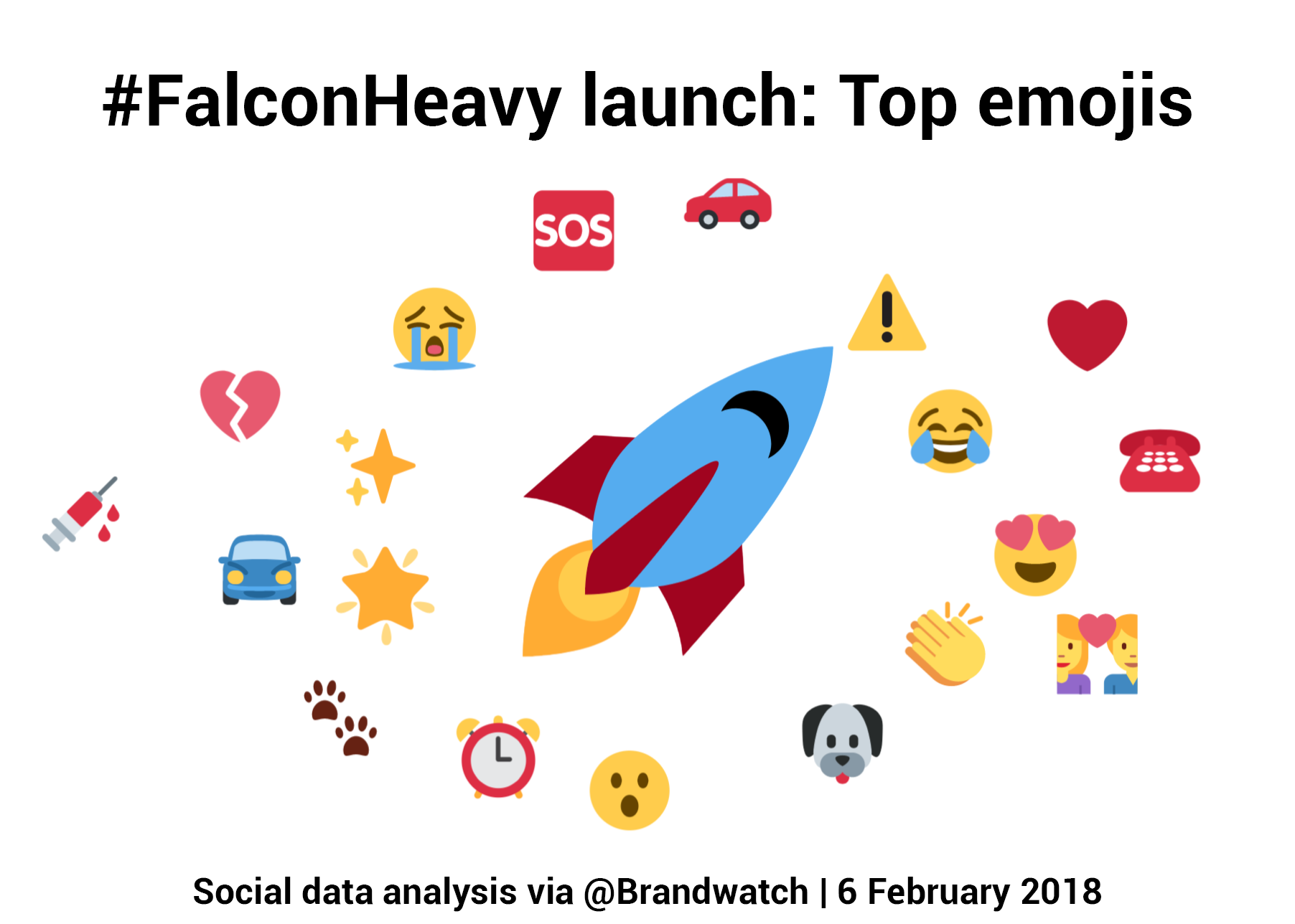 A visualization shows a rocket at the heart of our top used emoji cloud.