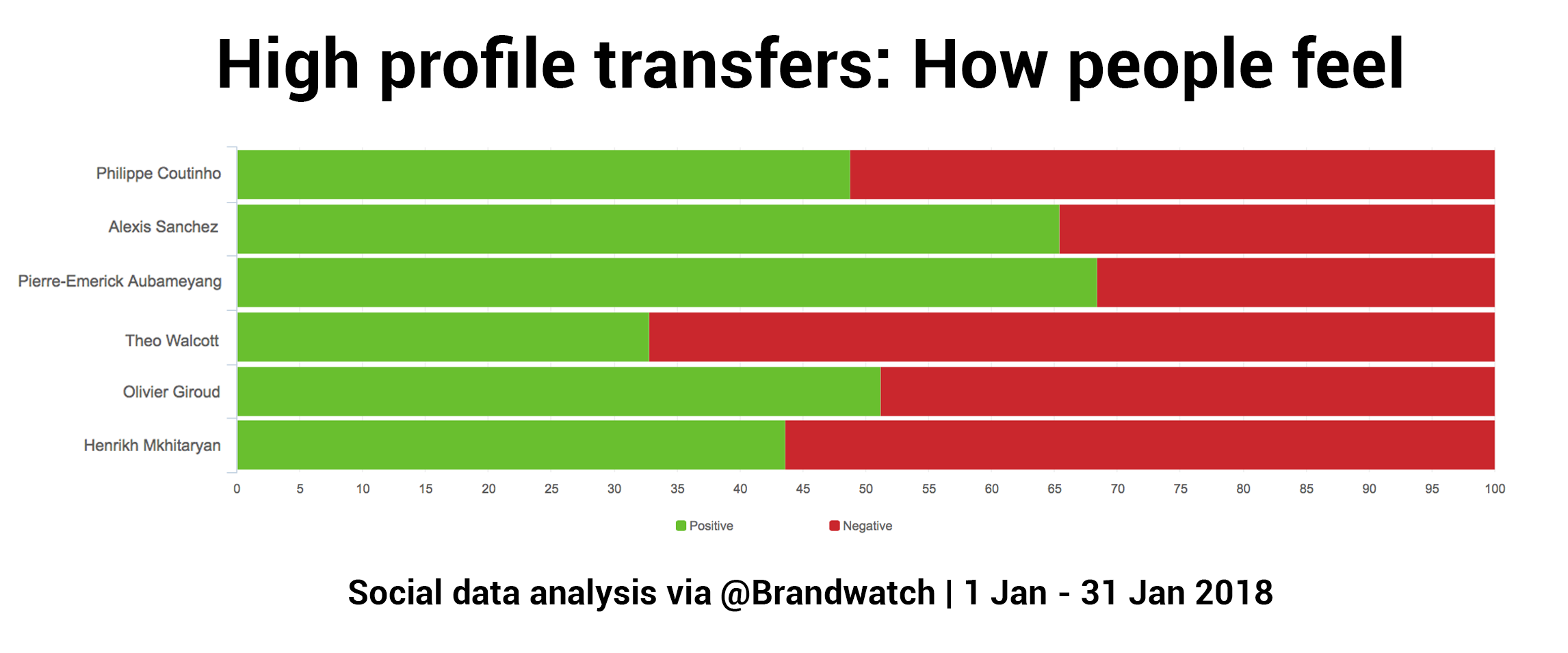Bar chart shows sentiment surrounding some of the biggest transfers