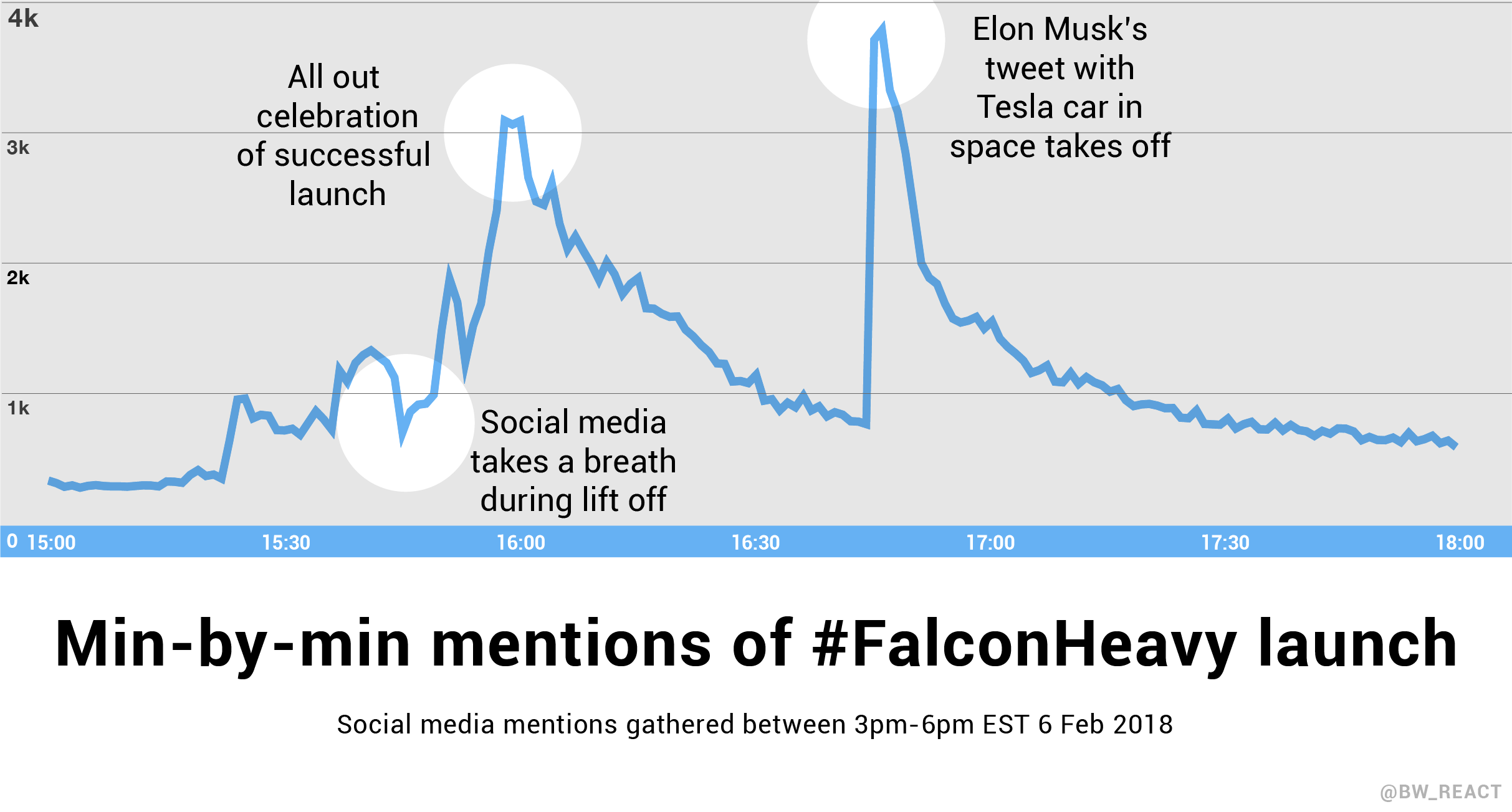A line chart shows minute my minute mentions of the Falcon Heavy launch