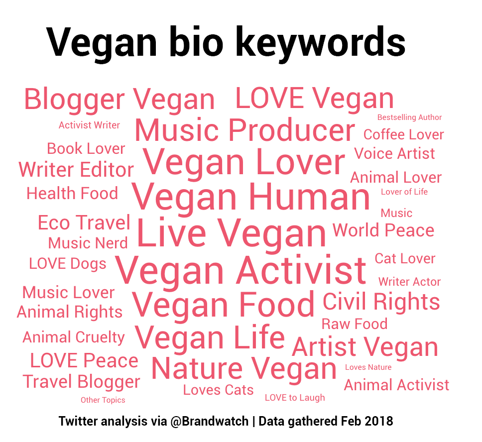 Visualization of bio keywords shows