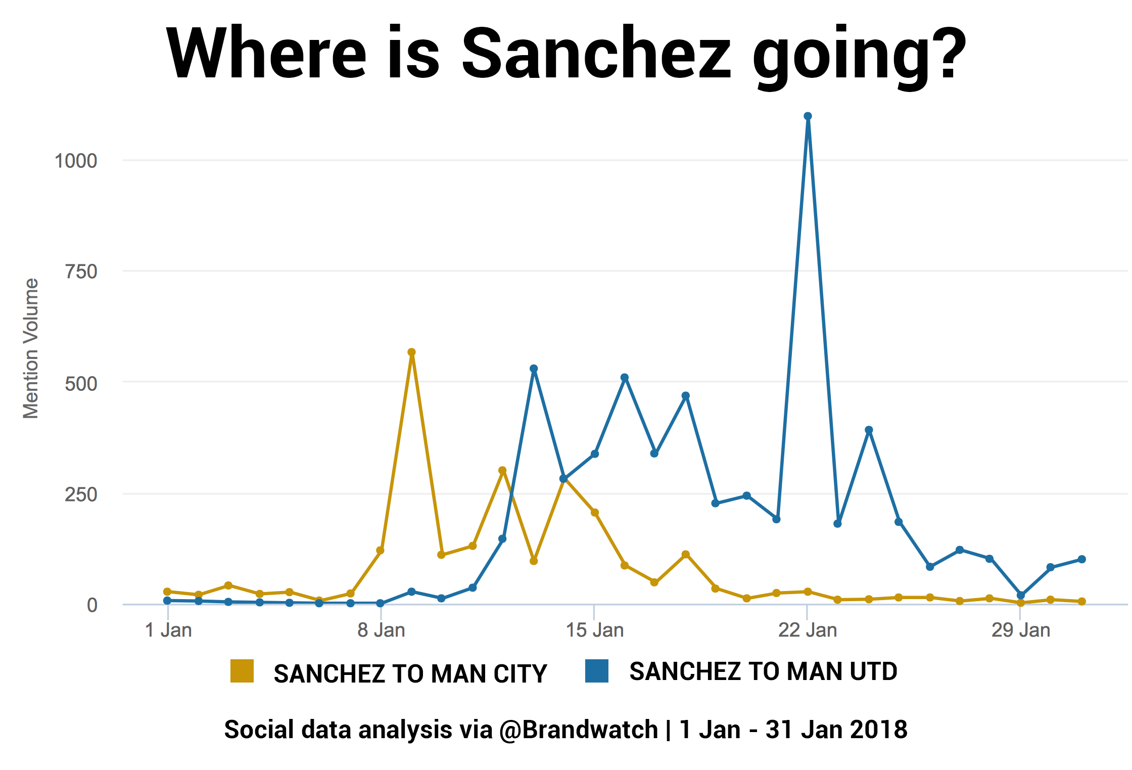 Line chart shows people talking about Sanchez going to Man City and Sanchez going to Man Utd. Man City mentions occur earlier in the month and less frequently.