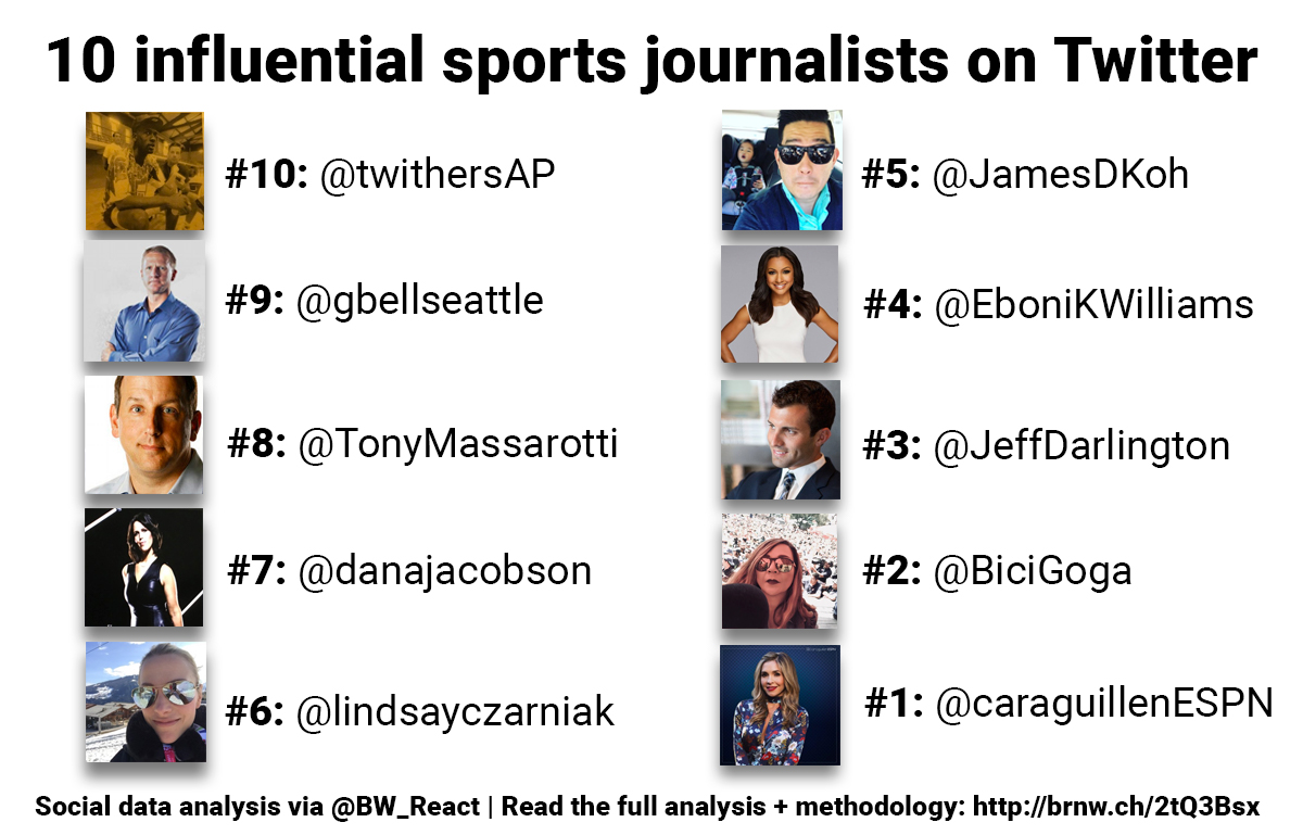 Visualisation shows the influential sports journalists mentioned above
