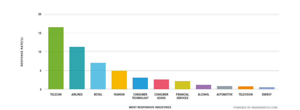 graph of industry response rates on social