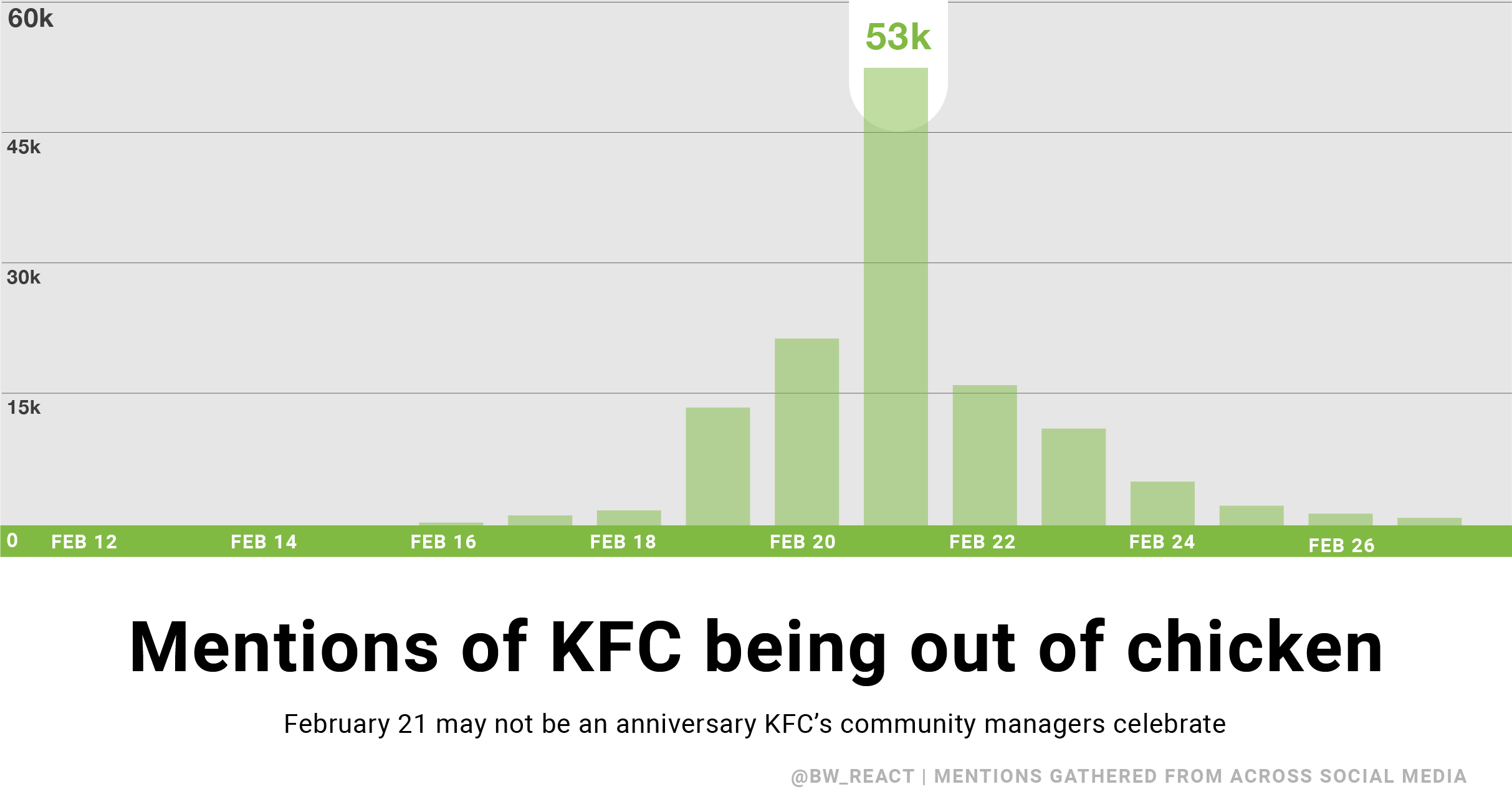 A bar chart shows day-by-day mentions of when KFC ran out of chicken. They peak on the 21st of February.