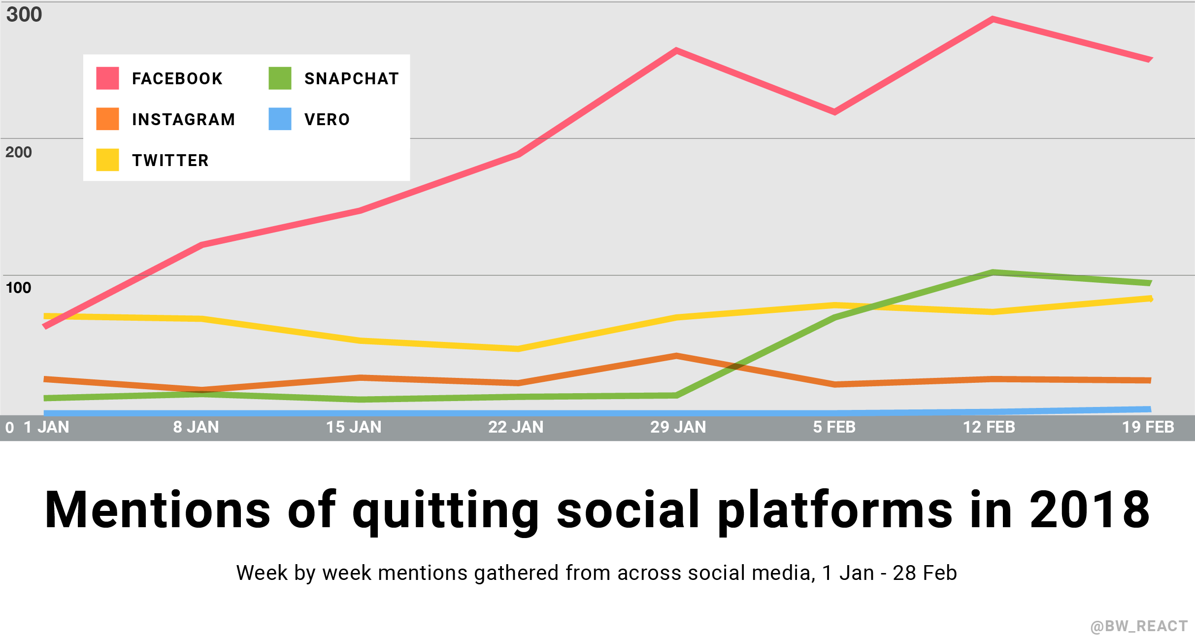 A line chart looks at quitting social media mentions over time, week by week. Snapchat's quitting mentions see an uptick in February, and Facebook's grow most weeks.
